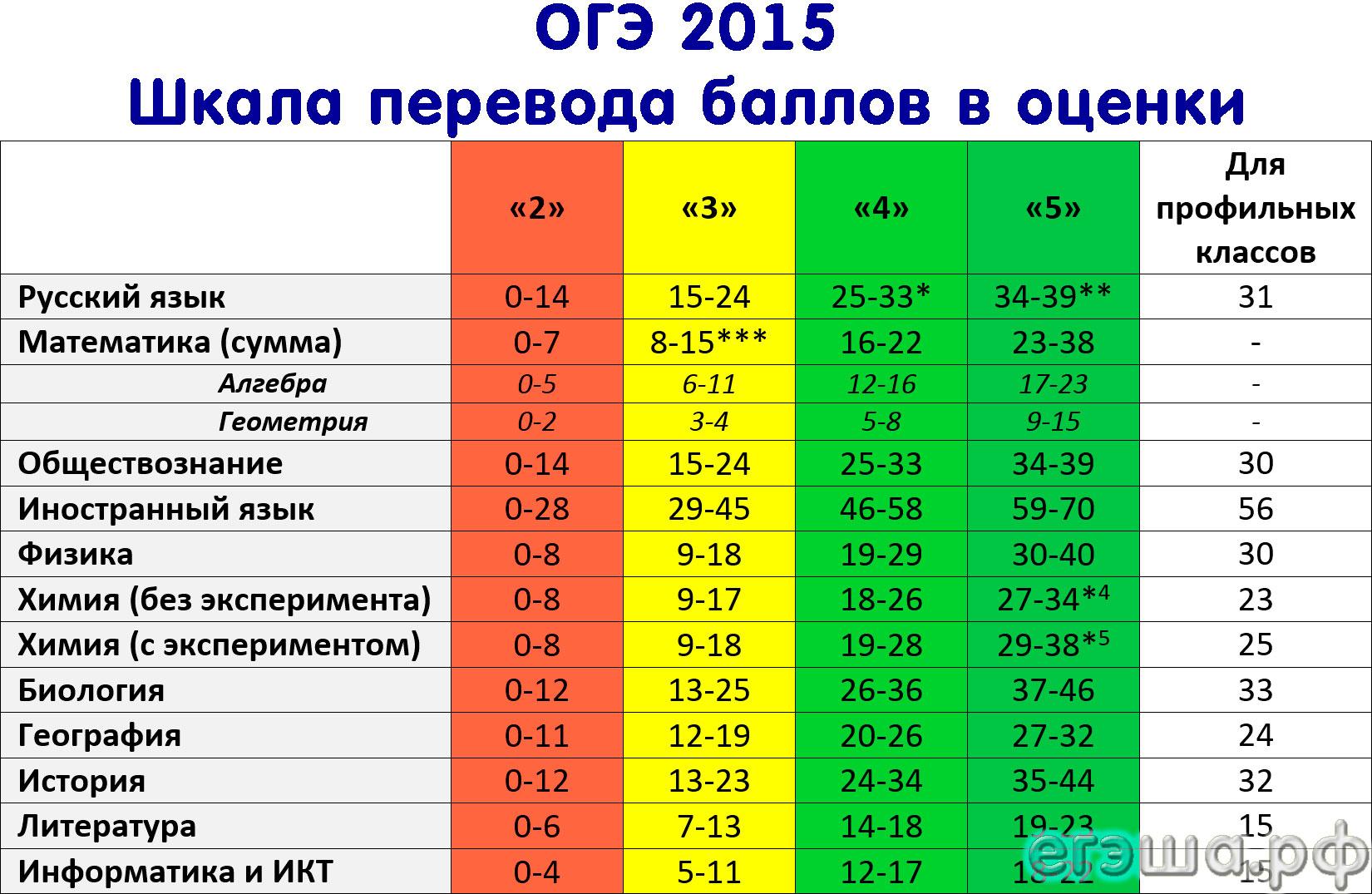 Фипи шкала перевода баллов в оценки по русскому языку егэ
