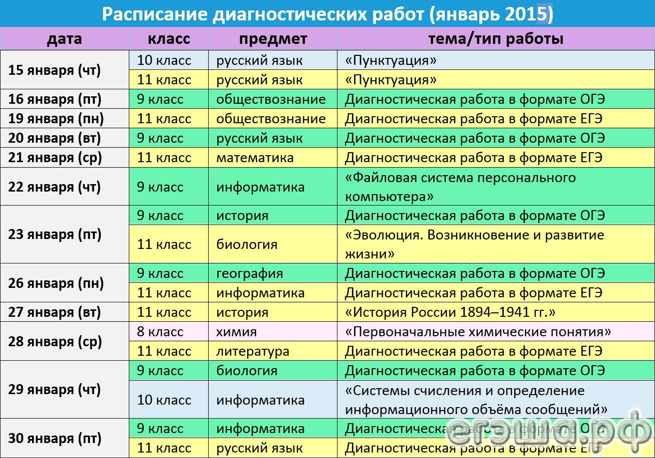 Статград русский язык 11 класс ответы
