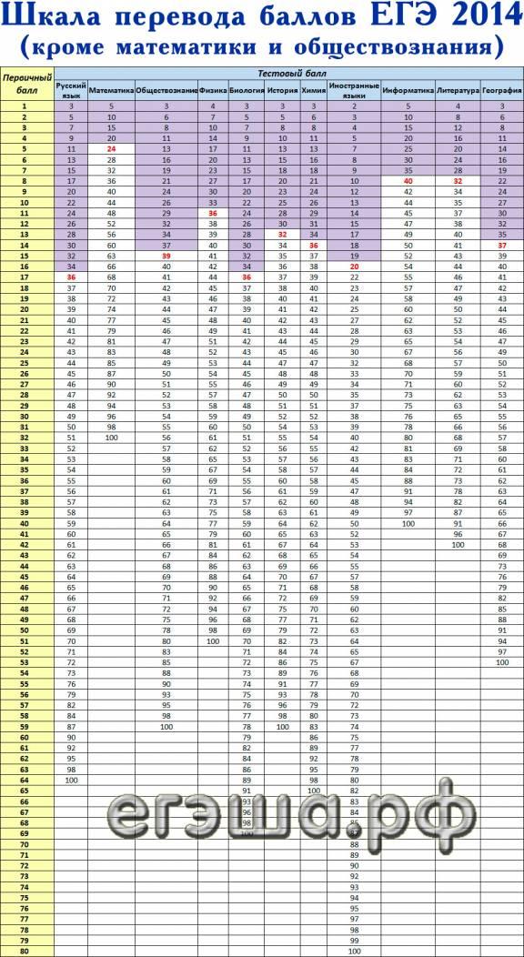 количество набранных баллов на егэ 2007 годы: