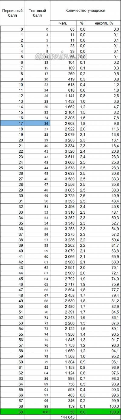 таблица первичных баллов егэ баллов
